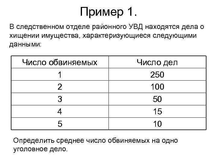 Пример 1. В следственном отделе районного УВД находятся дела о хищении имущества, характеризующиеся следующими