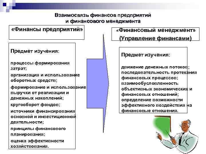 Взаимосвязь финансов предприятий и финансового менеджмента «Финансы предприятий» Предмет изучения: процессы формирования затрат; организация