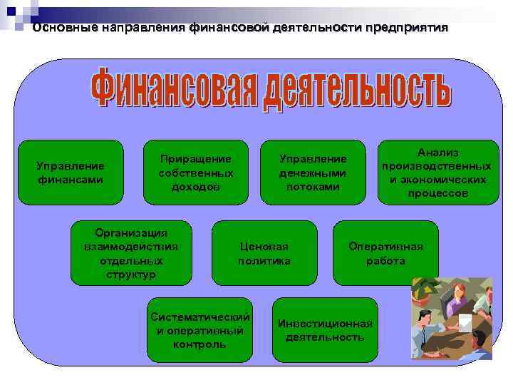 Основные направления финансовой деятельности предприятия Управление финансами Приращение собственных доходов Организация взаимодействия отдельных структур
