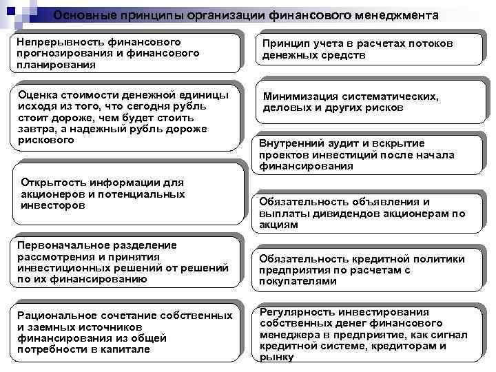 Основные принципы организации финансового менеджмента Непрерывность финансового прогнозирования и финансового планирования Принцип учета в