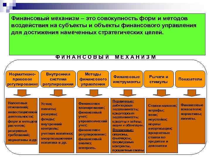 Финансовый механизм – это совокупность форм и методов воздействия на субъекты и объекты финансового