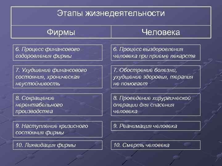 Этапы жизнедеятельности Фирмы Человека 6. Процесс финансового оздоровления фирмы 6. Процесс выздоровления человека приеме