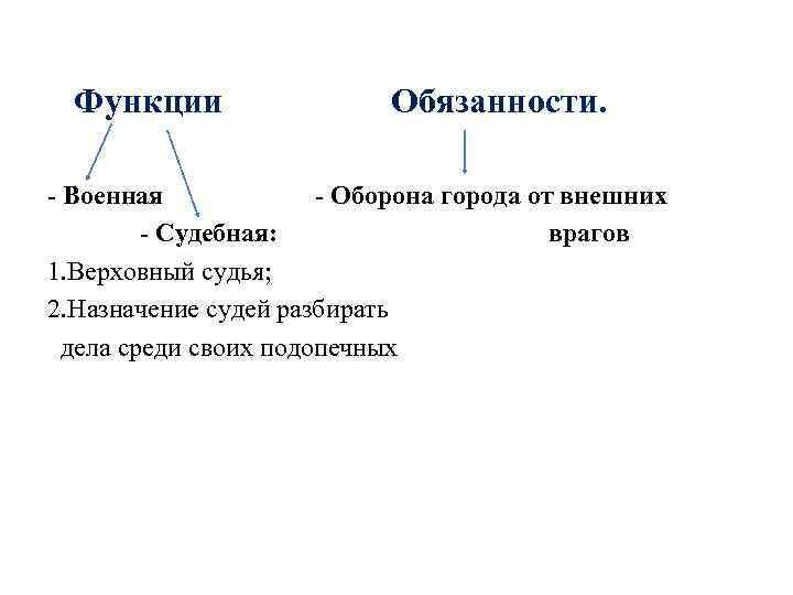Функции Обязанности. - Военная - Оборона города от внешних - Судебная: врагов 1.