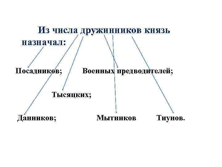 Из числа дружинников князь назначал: Посадников; Военных предводителей; Тысяцких; Данников; Мытников Тиунов.