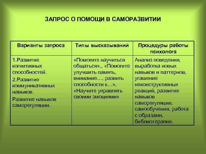 ЗАПРОС О ПОМОЩИ В САМОРАЗВИТИИ Варианты запроса 1. Развитие когнитивных способностей. 2. Развитие коммуникативных