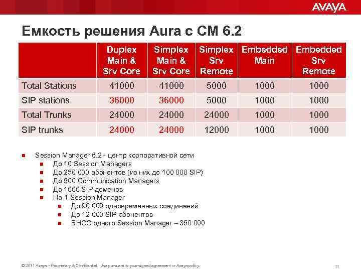 Емкость решения Aura с CM 6. 2 Duplex Main & Srv Core Simplex Main