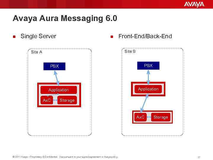 Avaya Aura Messaging 6. 0 n Single Server n Front-End/Back-End Site B Site A