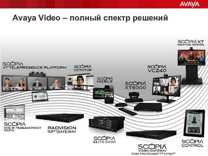 Avaya Video – полный спектр решений © 2011 Avaya – Proprietary & Confidential. Use