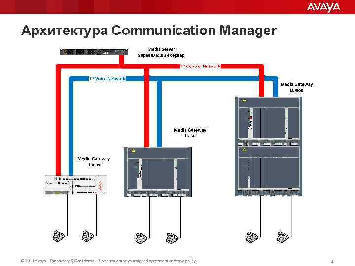 Архитектура Communication Manager © 2011 Avaya – Proprietary & Confidential. Use pursuant to your