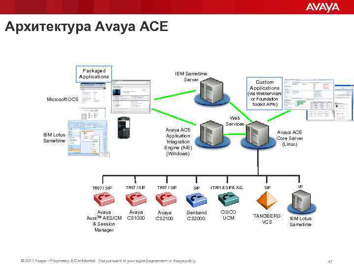 Архитектура Avaya ACE Packaged Applications IBM Sametime Server Custom Applications (via Webservices or Foundation