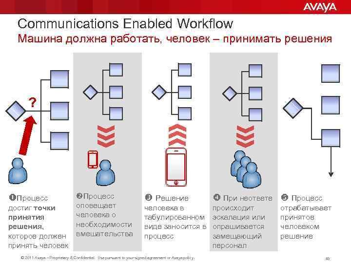 Communications Enabled Workflow Машина должна работать, человек – принимать решения ? Процесс достиг точки