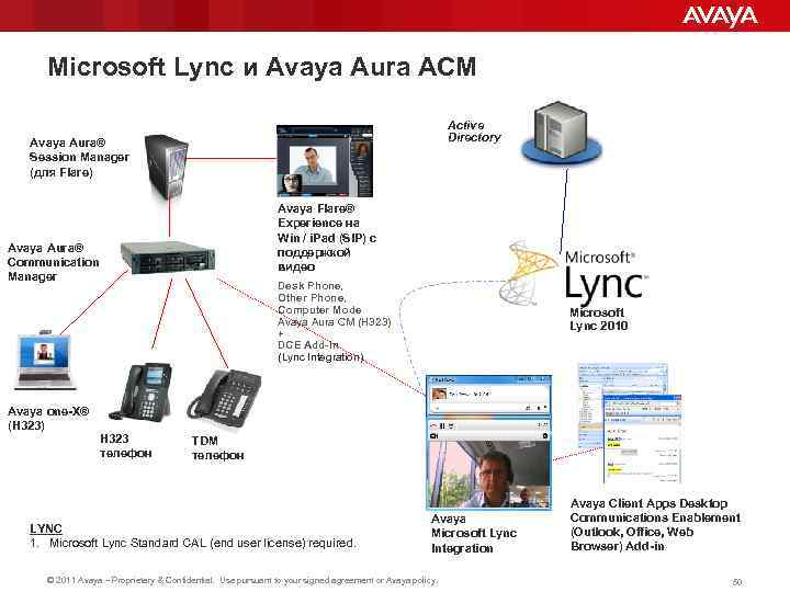 Microsoft Lync и Avaya Aura ACM Active Directory Avaya Aura® Session Manager (для Flare)