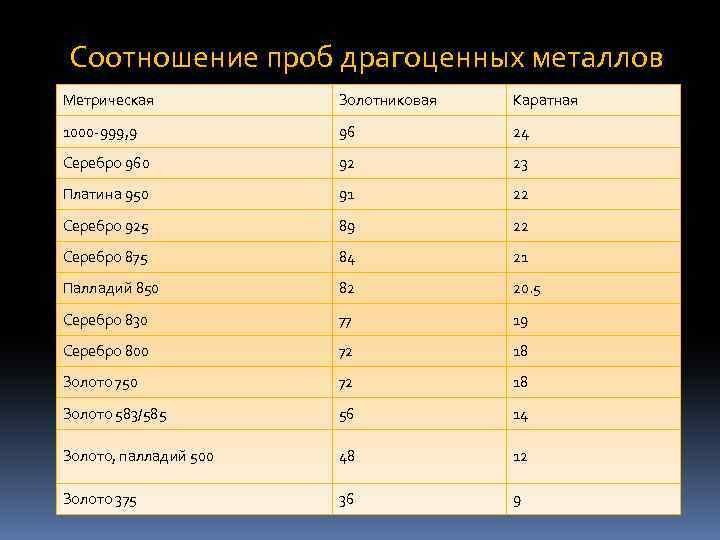 Соотношение проб драгоценных металлов Метрическая Золотниковая Каратная 1000 -999, 9 96 24 Серебро 960