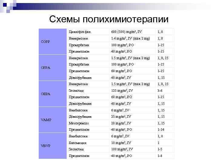 Схемы полихимиотерапии Циклофосфан Прокарбазин 100 mg/m 2, PO 1 -15 40 mg/m 2, PO