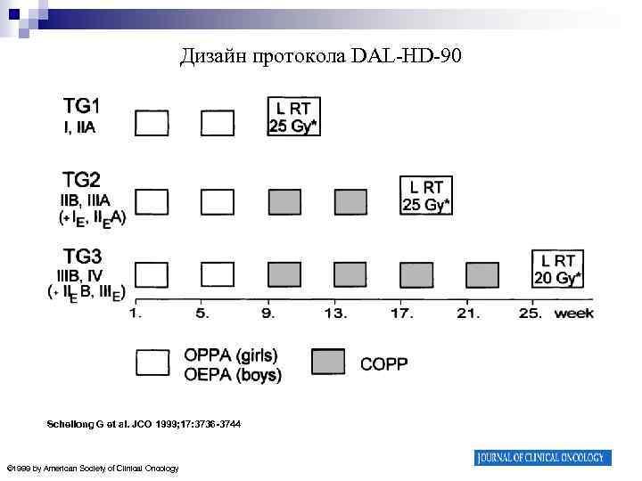 Дизайн протокола DAL-HD-90 Schellong G et al. JCO 1999; 17: 3736 -3744 © 1999