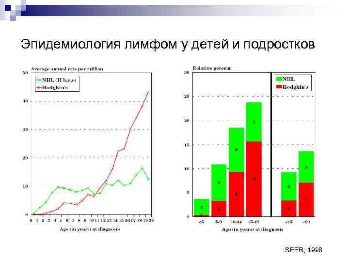 Эпидемиология лимфом у детей и подростков SEER, 1998