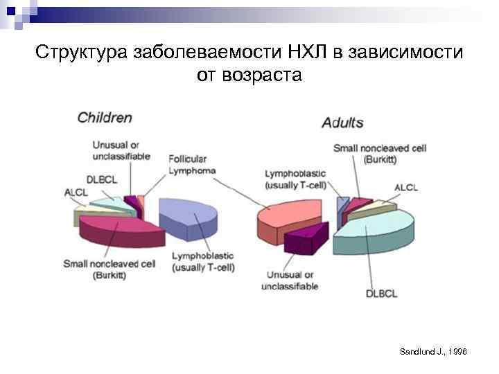 Структура заболеваемости НХЛ в зависимости от возраста Sandlund J. , 1996