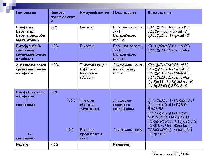 Гистология Частота встречаемост и Иммунофенотип Локализация Цитогенетика Лимфома Беркитта, Беркиттоподобн ые лимфомы 50% В-клетки