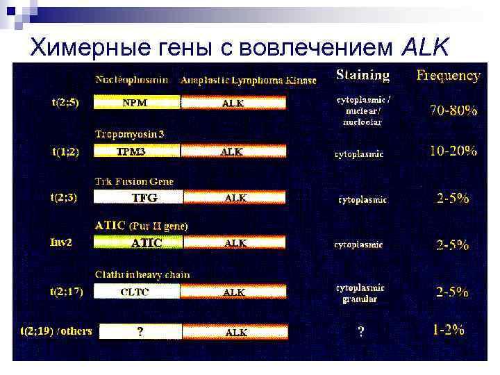 Химерные гены с вовлечением ALK