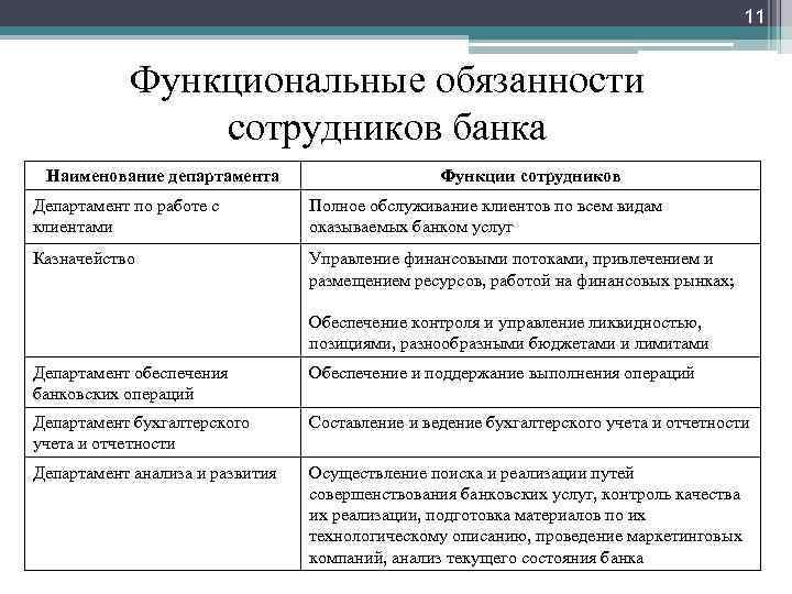 11 Функциональные обязанности сотрудников банка Наименование департамента Функции сотрудников Департамент по работе с клиентами