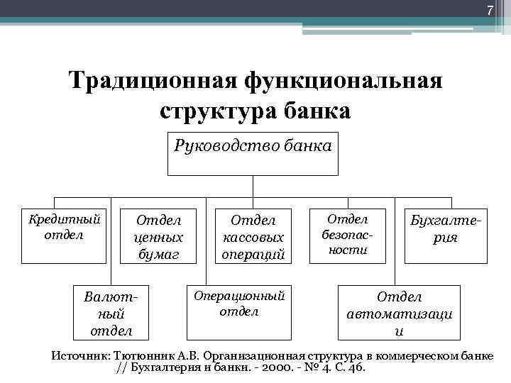 7 Традиционная функциональная структура банка Руководство банка Кредитный отдел Отдел ценных бумаг Валютный отдел