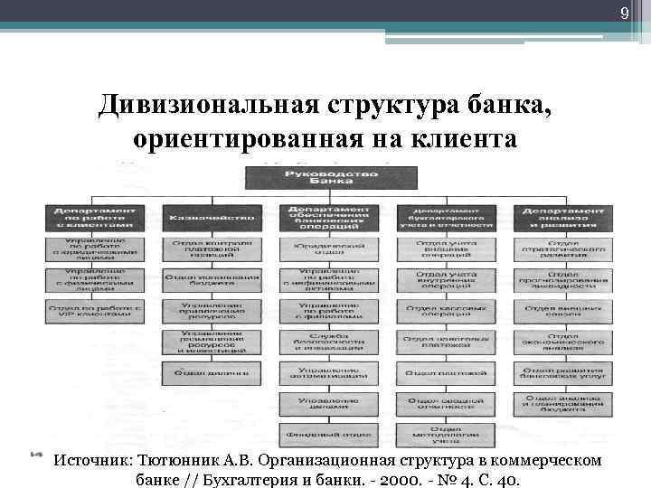 9 Дивизиональная структура банка, ориентированная на клиента Источник: Тютюнник А. В. Организационная структура в