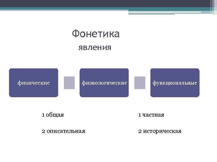 Фонетика явления физические физиологические 1 общая 2 описательная функциональные 1 частная 2 историческая