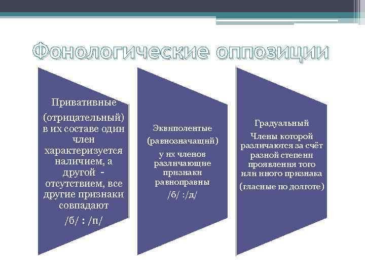 Фонологические оппозиции Привативные (отрицательный) в их составе один член характеризуется наличием, а другой -