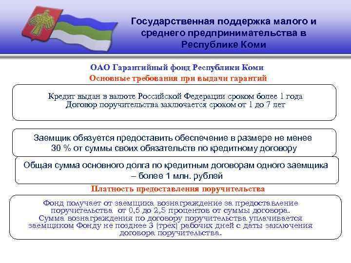 Господдержка Малого Предпринимательства Шпаргалка