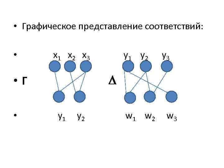 • Графическое представление соответствий: • x 1 x 2 x 3 y 3
