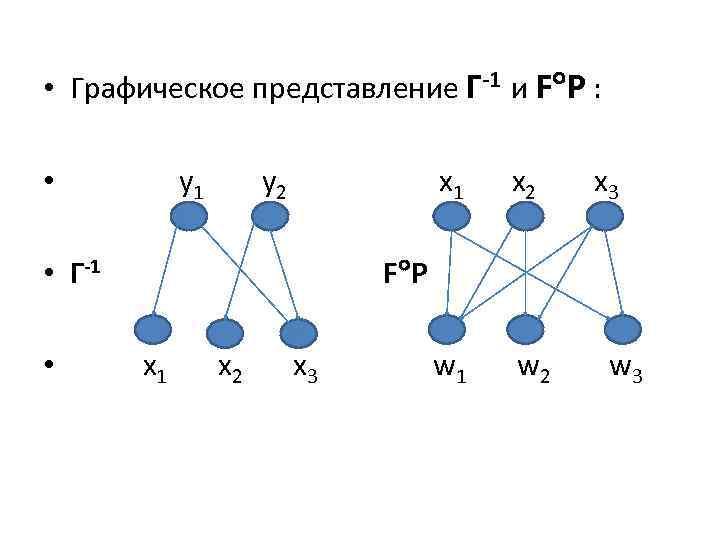 • Графическое представление Г-1 и F P : y 1 • y 2