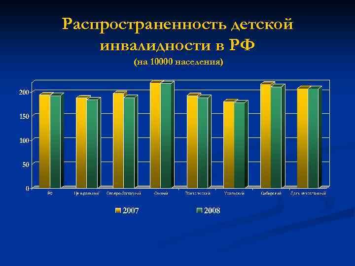 Распространенность детской инвалидности в РФ (на 10000 населения)