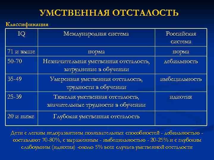 УМСТВЕННАЯ ОТСТАЛОСТЬ Классификация IQ Международная система 71 и выше 50 -70 норма Незначительная умственная