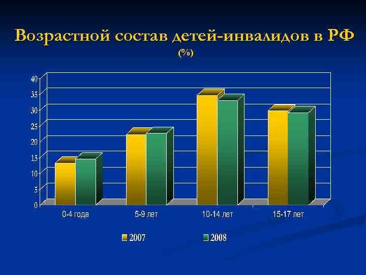 Возрастной состав детей-инвалидов в РФ (%)