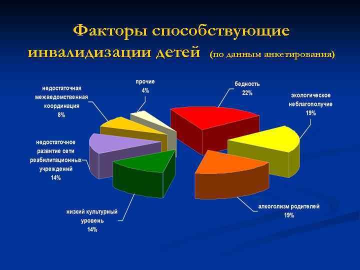 Факторы способствующие инвалидизации детей (по данным анкетирования)