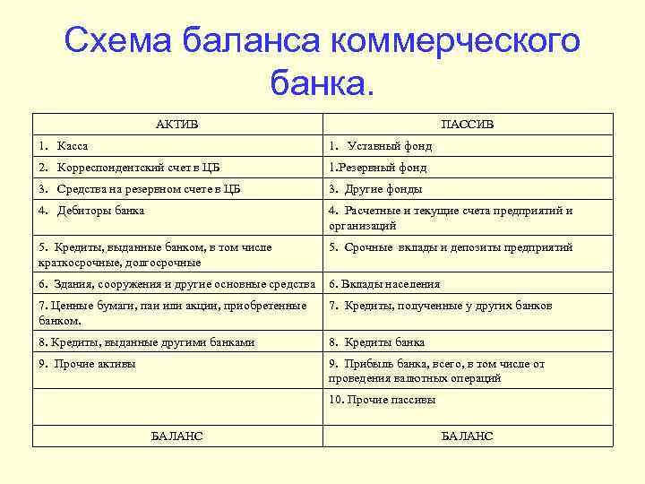 Схема баланса коммерческого банка. АКТИВ ПАССИВ 1. Касса 1. Уставный фонд 2. Корреспондентский счет