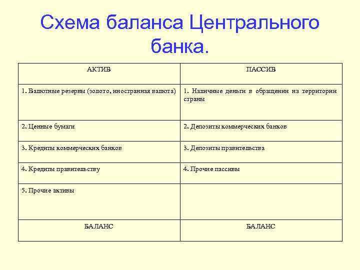 Схема баланса Центрального банка. АКТИВ ПАССИВ 1. Валютные резервы (золото, иностранная валюта) 1. Наличные