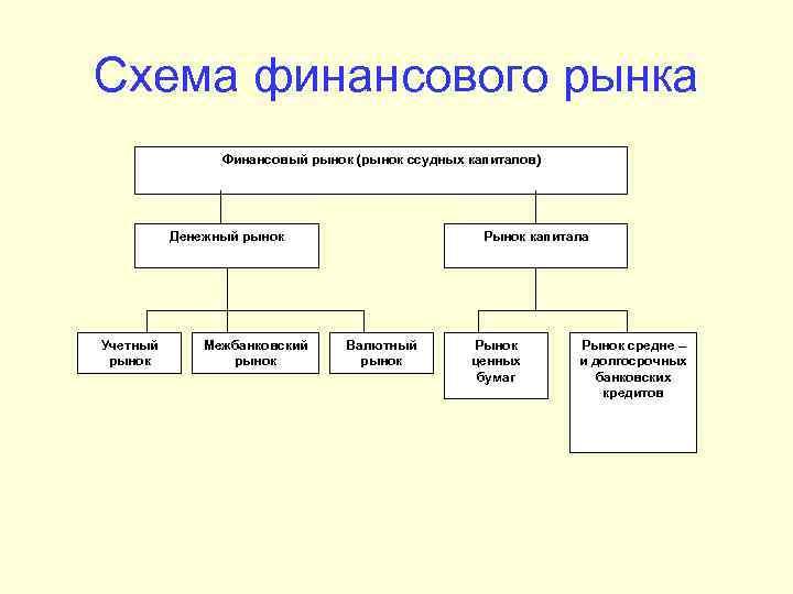 Схема финансового рынка Финансовый рынок (рынок ссудных капиталов) Денежный рынок Учетный рынок Межбанковский рынок