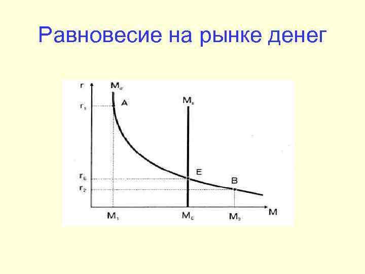 Равновесие на рынке денег