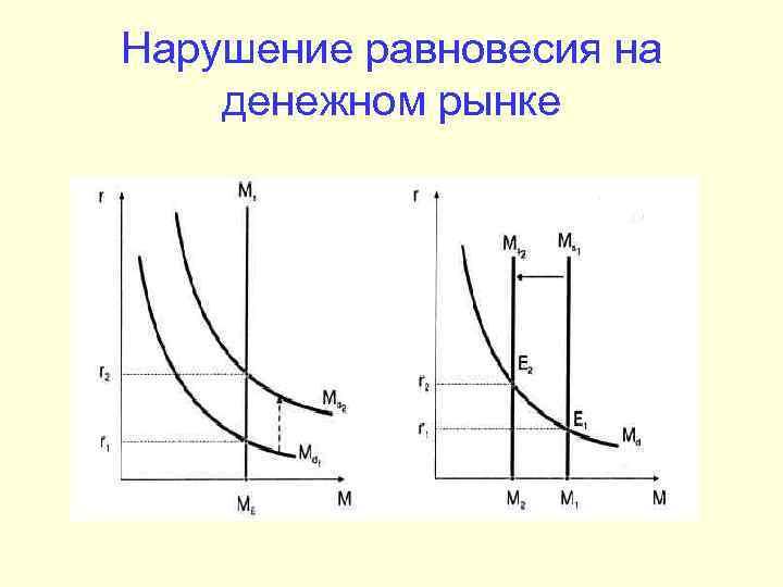 Нарушение равновесия на денежном рынке