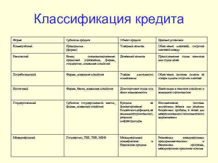 Классификация кредита Форма Субъекты кредита Объект кредита Целевые установки Коммерческий Предприятия (фирмы) Товарный капитал