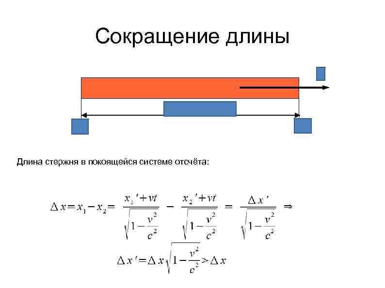 Сокращение длины Длина стержня в покоящейся системе отсчёта: