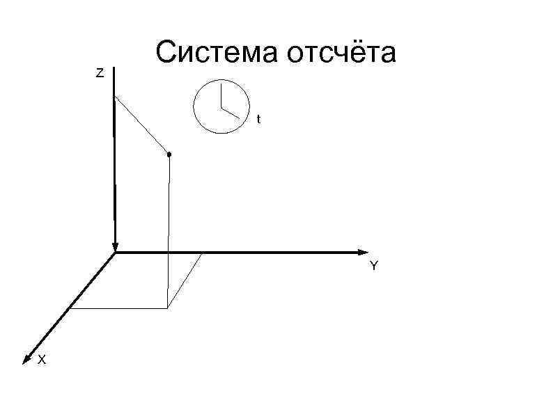 Z Система отсчёта t Y X
