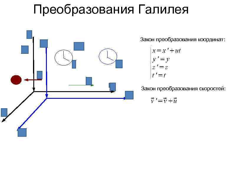 Преобразования Галилея Закон преобразования координат: Закон преобразования скоростей: