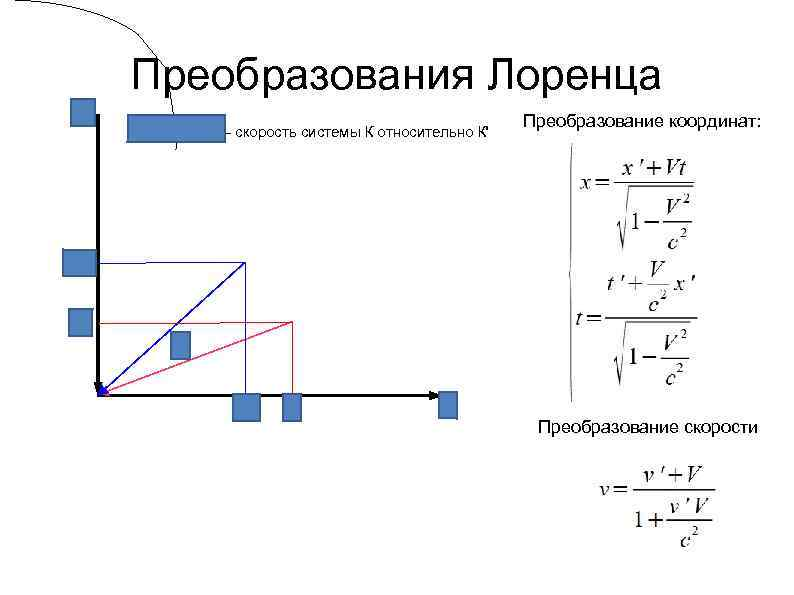 Преобразования Лоренца - скорость системы К относительно К' Преобразование координат: Преобразование скорости