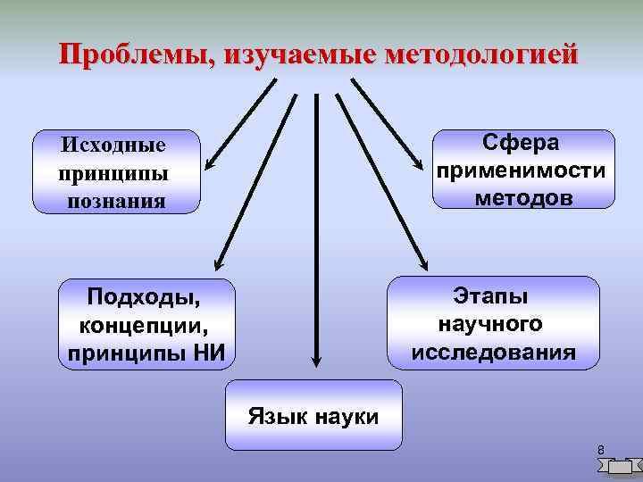 уровнями научного познания являются