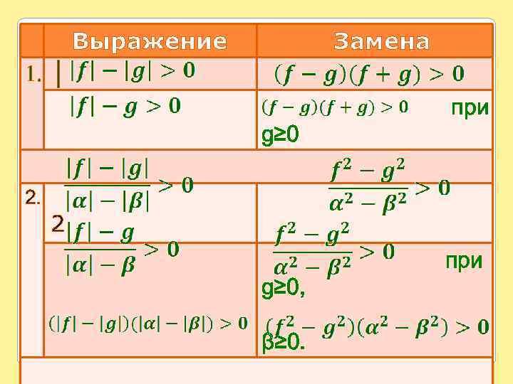 Выражение Замена 1. │ при g≥ 0 2. 2 при g≥ 0, β≥ 0.