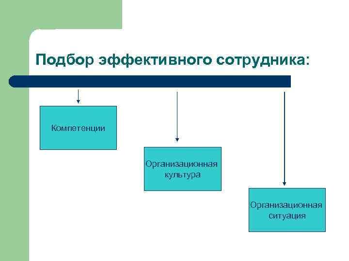 Подбор эффективного сотрудника: Компетенции Организационная культура Организационная ситуация