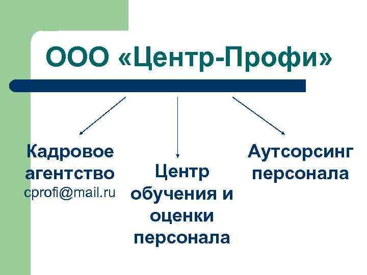 ООО «Центр-Профи» Кадровое агентство cprofi@mail. ru Центр обучения и оценки персонала Аутсорсинг персонала