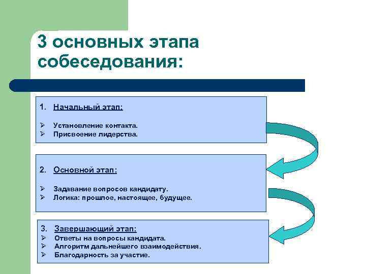 3 основных этапа собеседования: 1. Начальный этап: Ø Ø Установление контакта. Присвоение лидерства. 2.